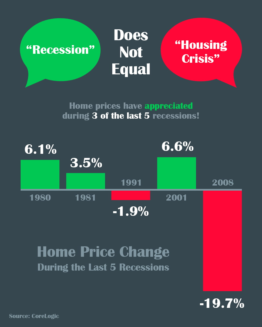 A Recession Does Not Equal a Housing Crisis [INFOGRAPHIC] | Simplifying The Market